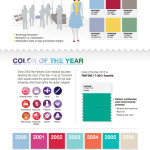 Infographic from Pantone